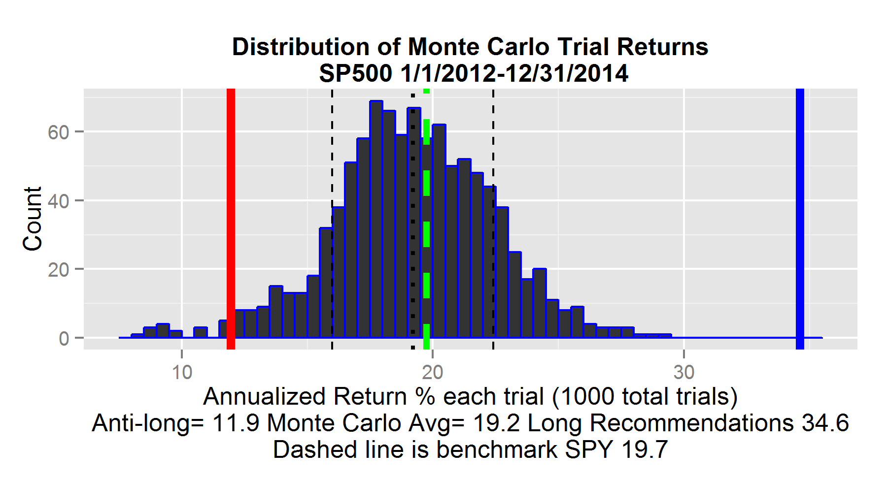 SP500 Monte Carlo simulation