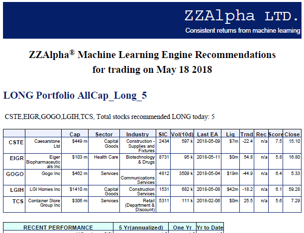 Sample ZZAlpha Stock